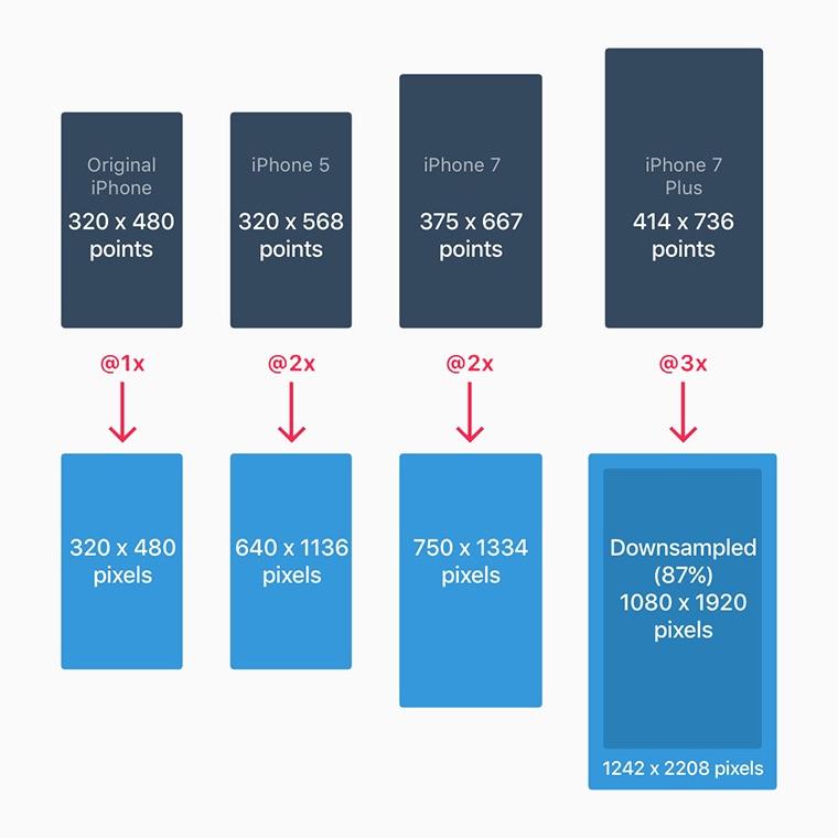 iOS设计尺寸规范(2018最全尺寸规范)